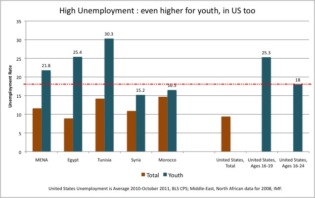 imf unemployment for youth