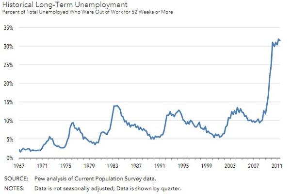 lt-unemployment