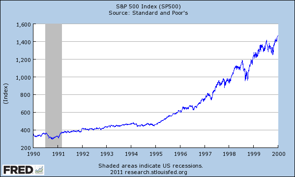 snp 1990 to 2000