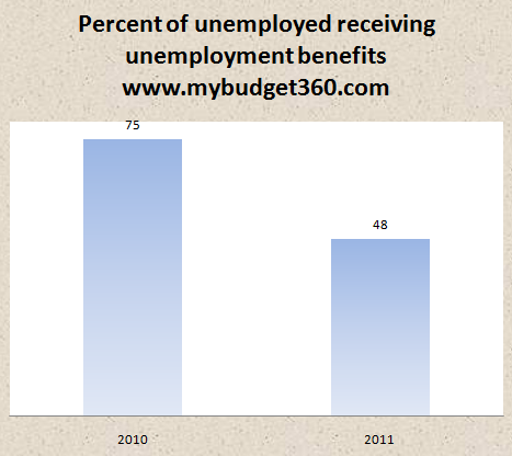 unemployed unemployment benefits 2011