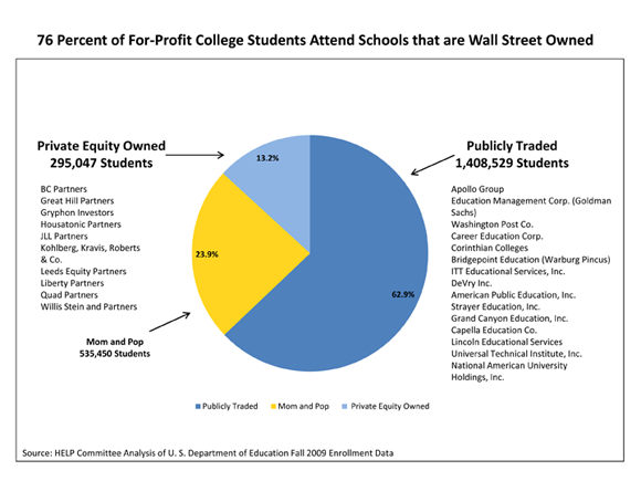 wall street owned schools