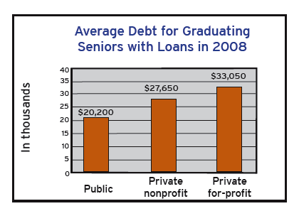 average debt by graduates 2008 2011 data