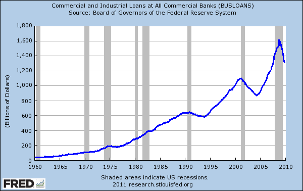 commercial and industrial loans