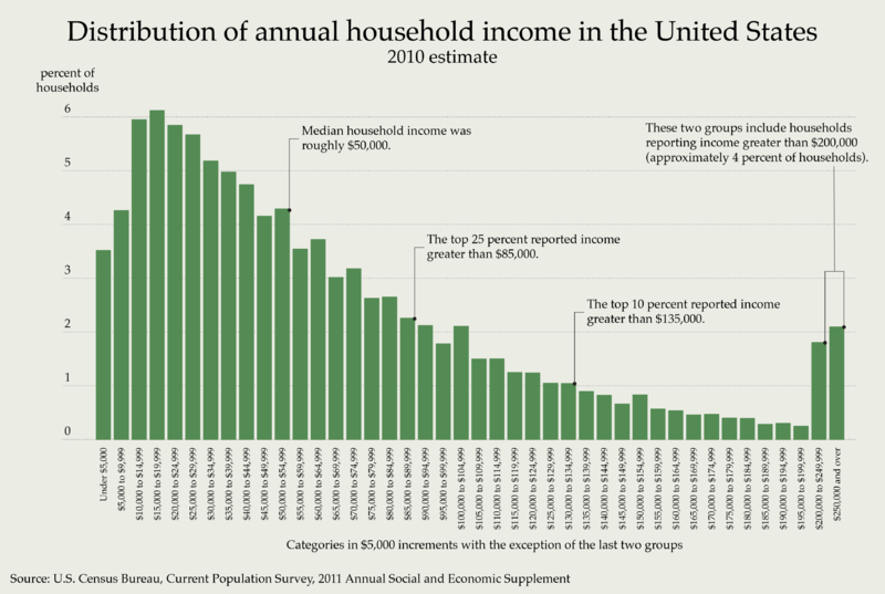 distribution of household income united states