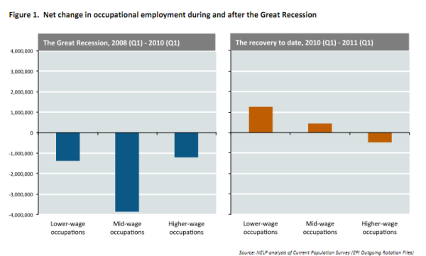 job-growth-by-wage-sector