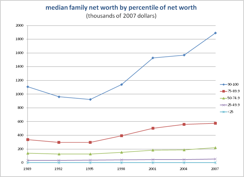 median net worth growth