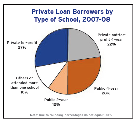private loan borrowers