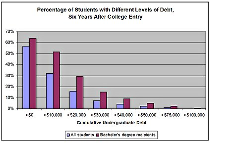 student loan debt by level