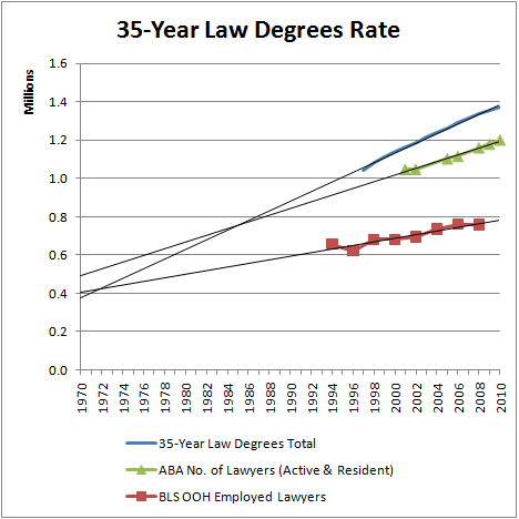 35-year-law-degrees-rate