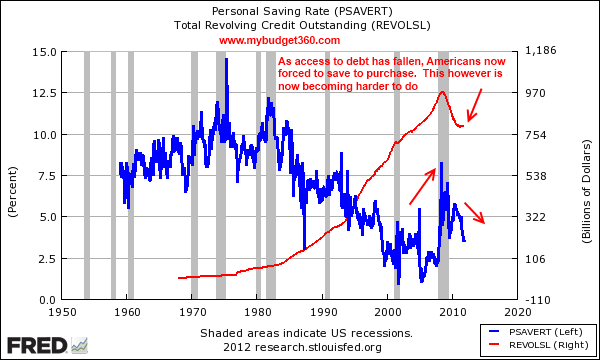 debt and personal savings