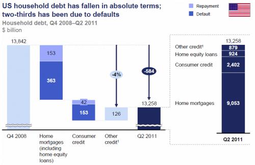 debt deleveraging