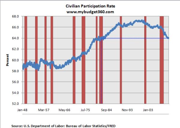 employment civilian participation rate