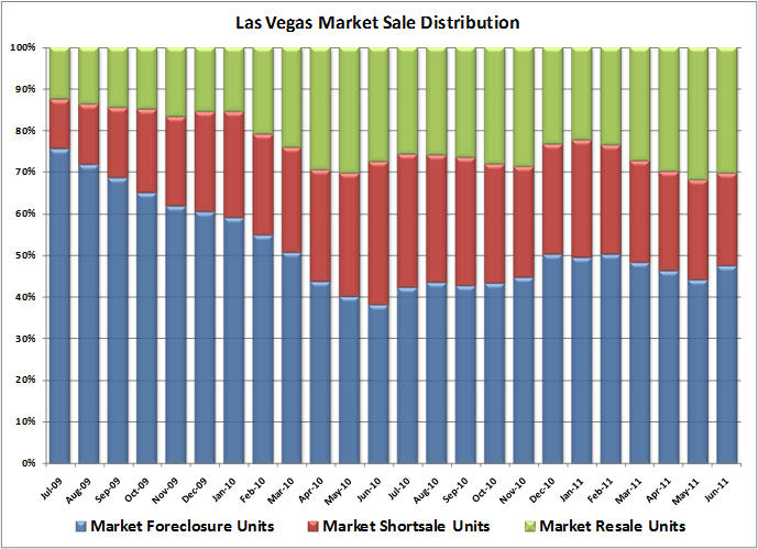 las vegas housing market makeup
