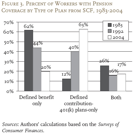 number of americans with pensions