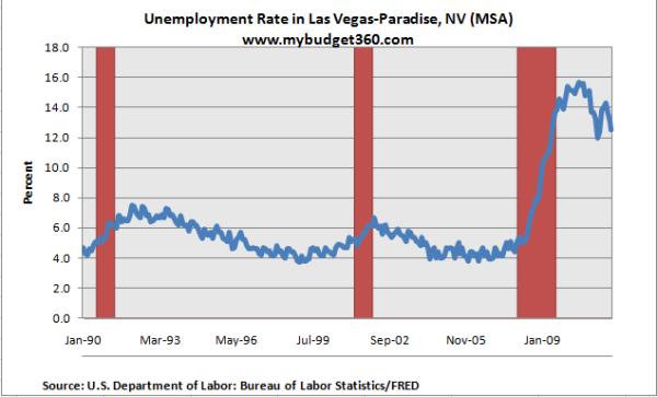 unemployment rate las vegas