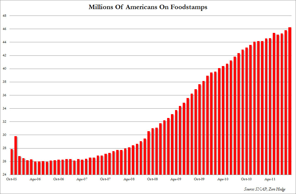 Food stamp data