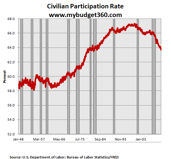 civilian population rate 2012