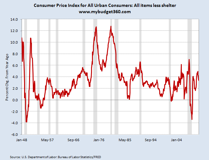 consumer prices minus housing 2012