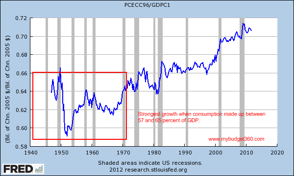 consumption as a percentage of GDP