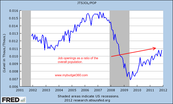 job openings population