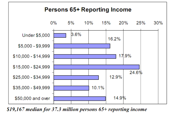 median income persons 65 and older