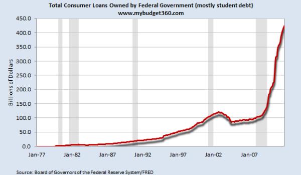 student debt sallie mae