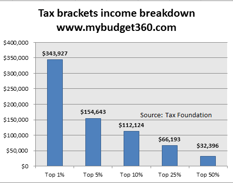 tax bracket income breakdown american incomes