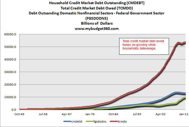 total credit market debt 2012 CAUSE, EFFECT & THE FALLACY OF A RETURN TO NORMALCY