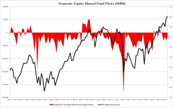 Fund Flows 3.28