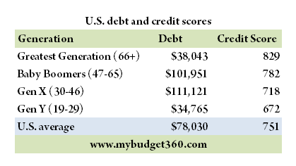 average american debt 2012