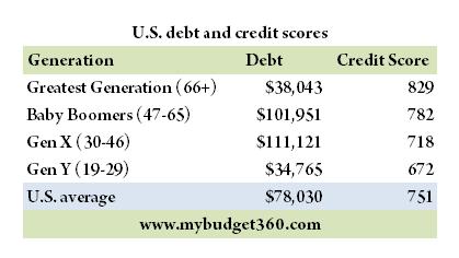 average american debt 2012