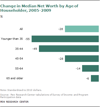 change in net worth recession