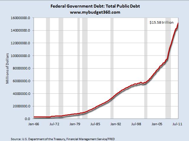 fed public debt