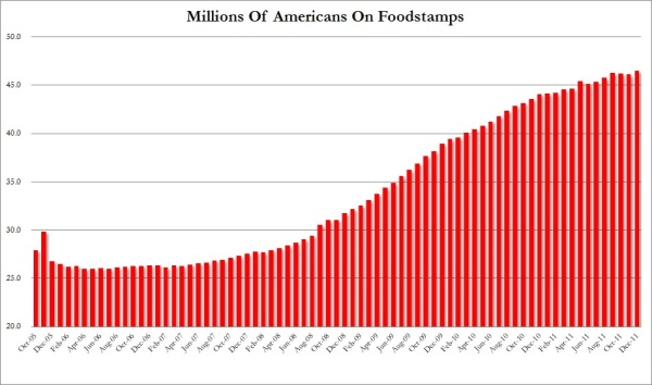 food stamp record 2012