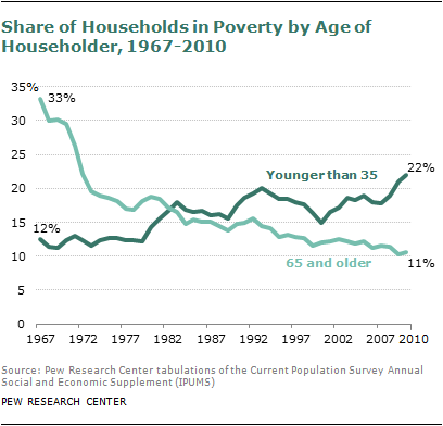 households in poverty