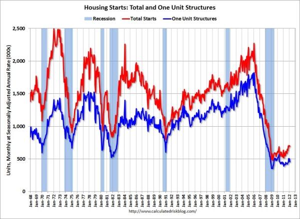 housing starts 2012
