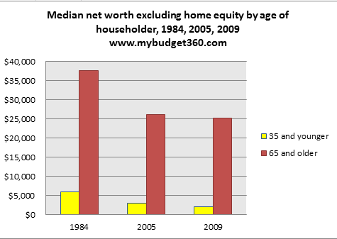 median net worth households excluding home equity