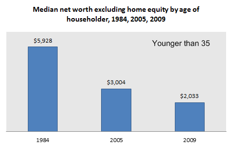 net worth excluding home equity