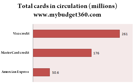 number of credit cards united states