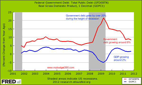 public debt gdp growth annual