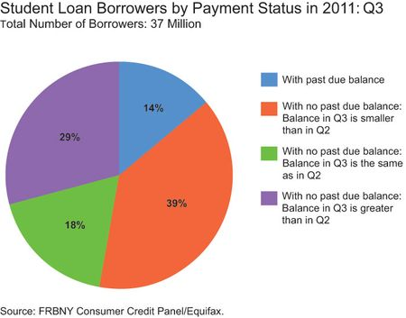 student loan borrowers by payment status fed