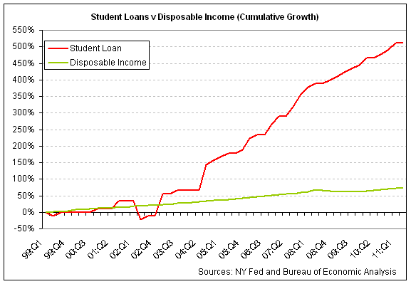 student loans v disp inc 2011-q2