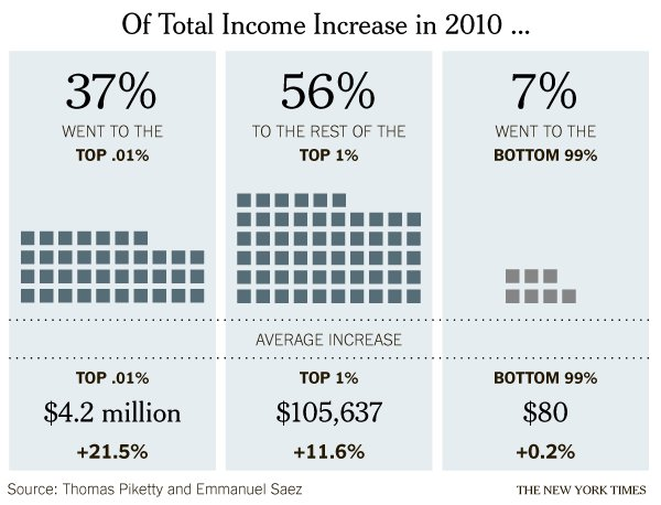 top one percent 2010 wealth gains