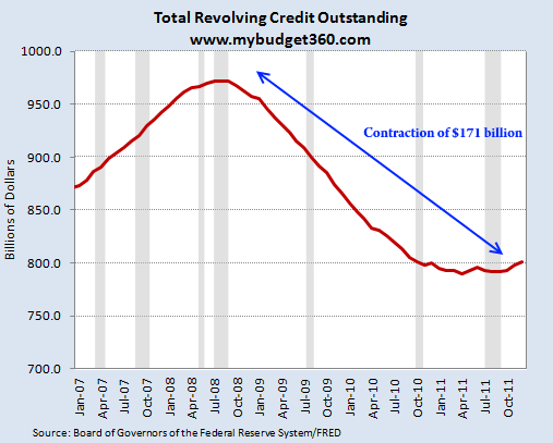 total revolving credit since recession