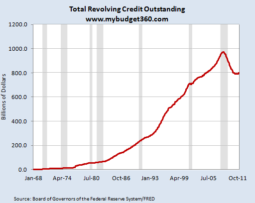 total revolving credit