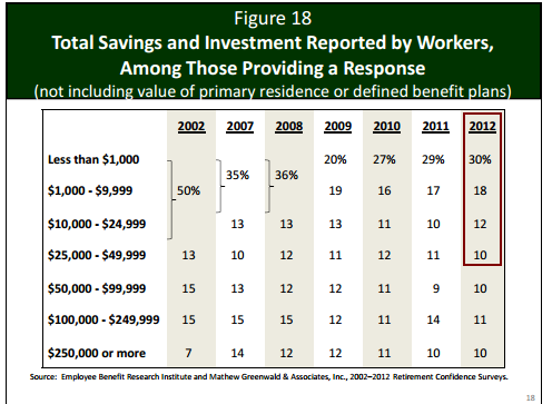 total savings workers retirement 2012