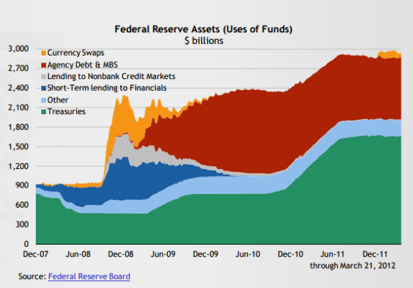 Fed reserve balance sheet 2012