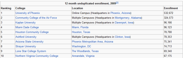 college enrollment by institution