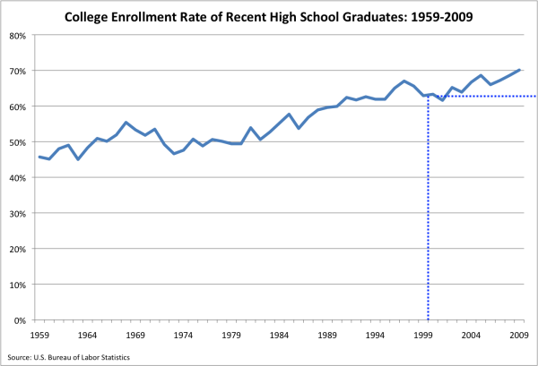 college enrollment high school
