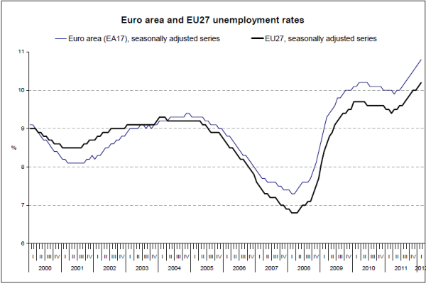eu unemployment rate